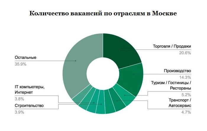 Рынок труда Москвы летом 2015 года