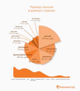 Средняя пенсия в России и странах мира в 2019 году