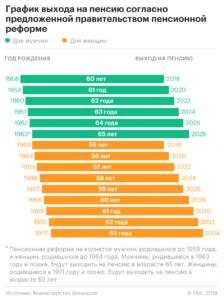 Пенсионная реформа: график выхода на пенсию